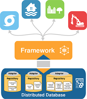Interface of tools, framework and data
