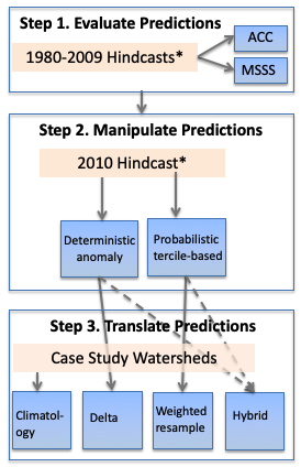 Application of Decadal Prediction