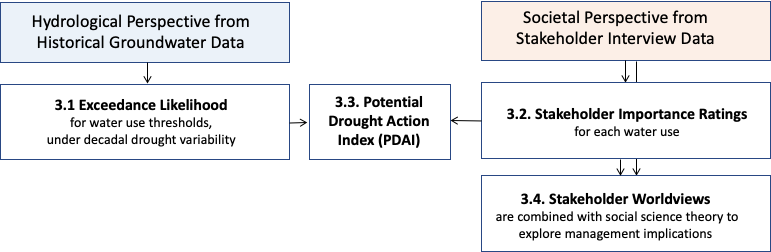 Characterizing the potential for drought action