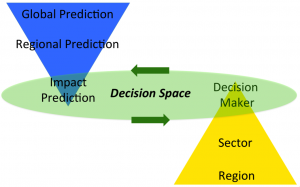 Diagram integrating decision space and model space